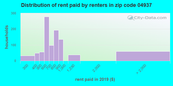 04937 rent paid by renters