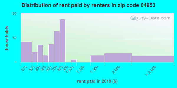 04953 rent paid by renters