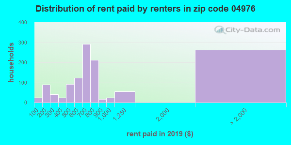 04976 rent paid by renters