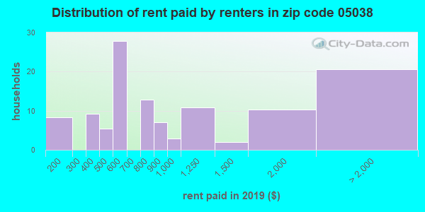 05038 rent paid by renters