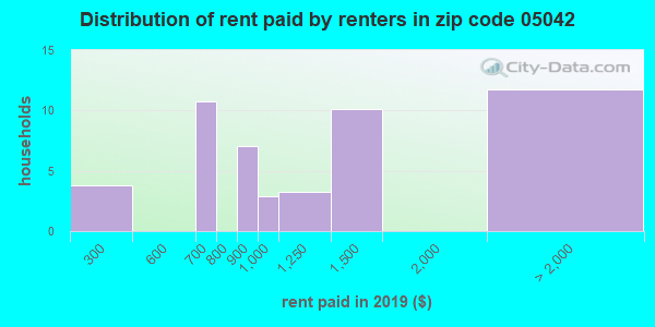 05042 rent paid by renters