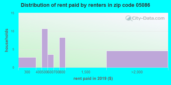 05086 rent paid by renters
