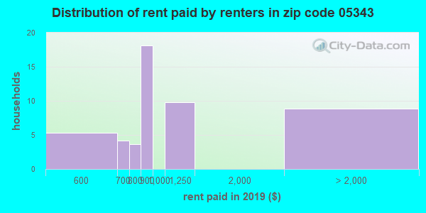 05343 rent paid by renters