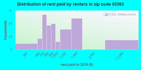 05363 rent paid by renters
