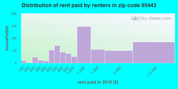 05443 rent paid by renters