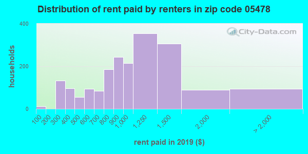 05478 rent paid by renters