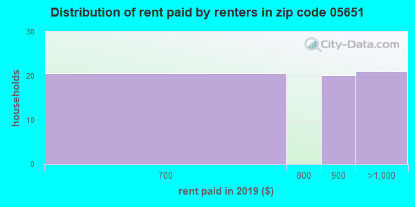 05651 rent paid by renters
