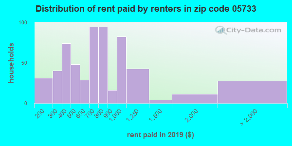 05733 rent paid by renters