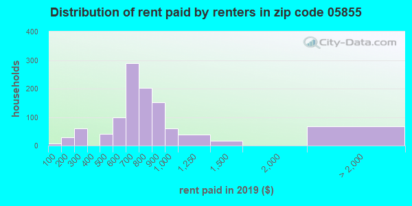 05855 rent paid by renters