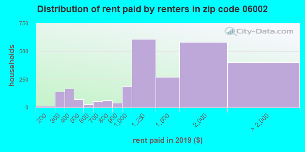 06002 rent paid by renters
