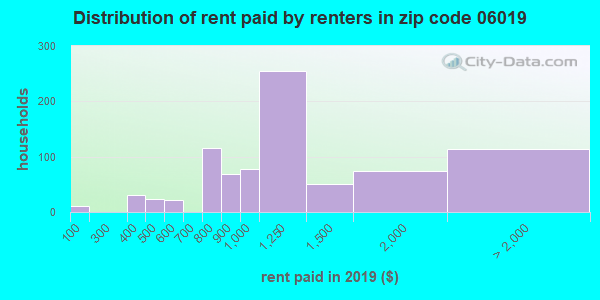 Rent paid by renters in 2015 in zip code 06019