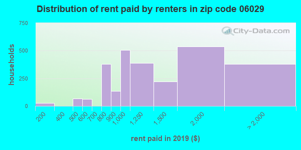 06029 rent paid by renters