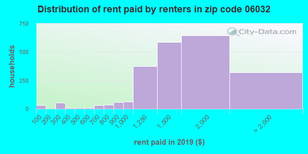 06032 rent paid by renters