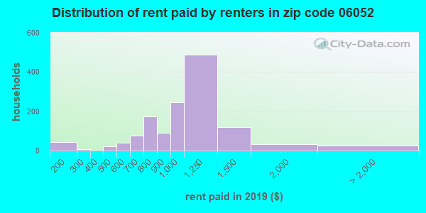 06052 rent paid by renters