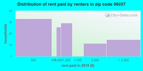 06057 rent paid by renters