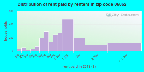 06062 rent paid by renters