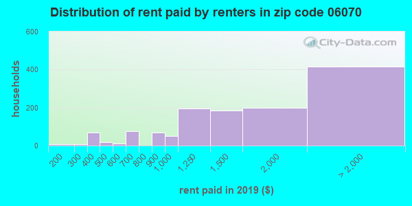 06070 rent paid by renters