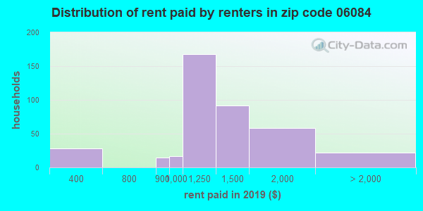 06084 rent paid by renters