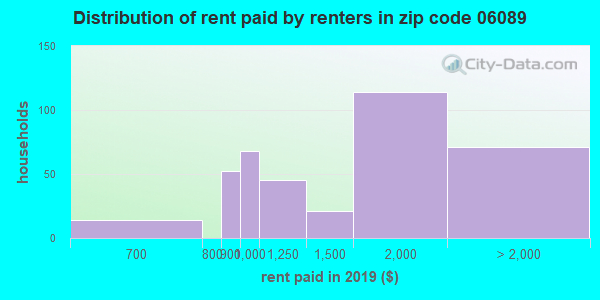 06089 rent paid by renters