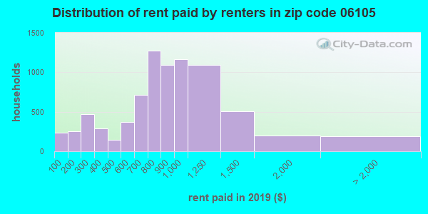 06105 rent paid by renters