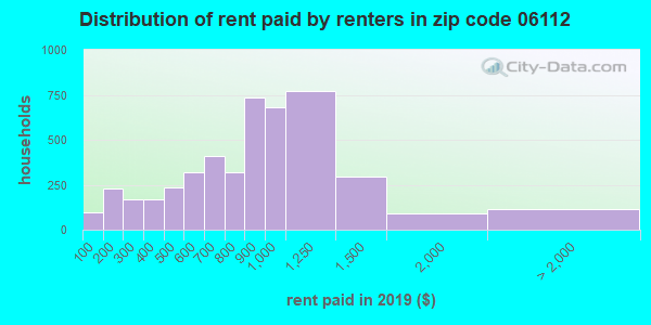 06112 rent paid by renters