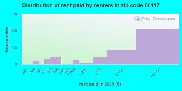 Rent paid by renters in 2015 in zip code 06117