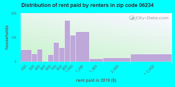 06234 rent paid by renters