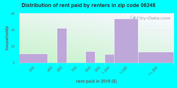 06248 rent paid by renters