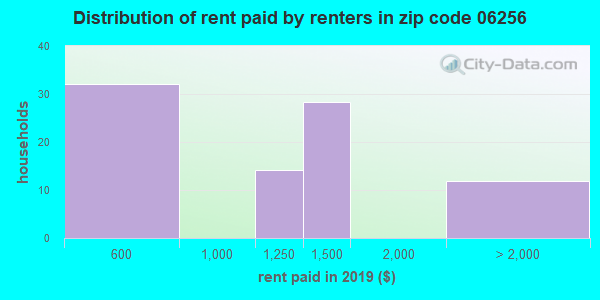 06256 rent paid by renters