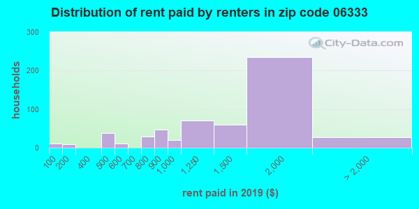 06333 rent paid by renters
