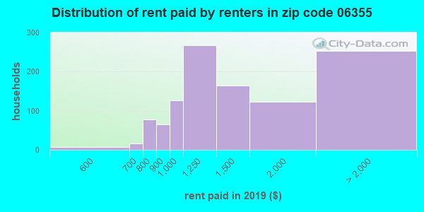 06355 rent paid by renters