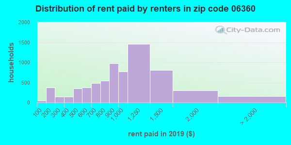 06360 rent paid by renters