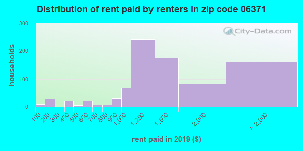 06371 rent paid by renters