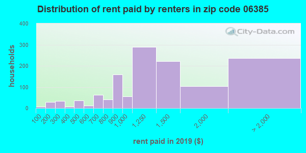 06385 rent paid by renters