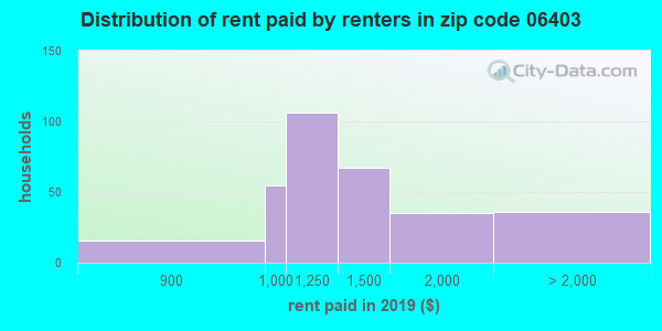06403 rent paid by renters