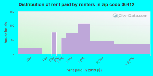 06412 rent paid by renters