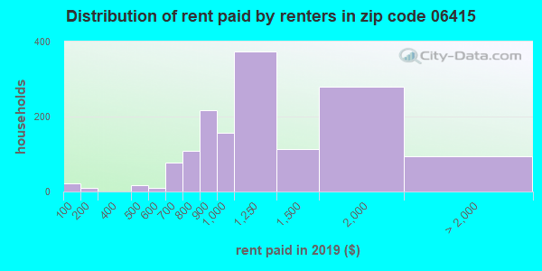 06415 rent paid by renters