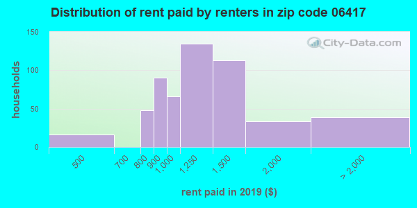 06417 rent paid by renters