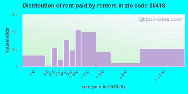 06418 rent paid by renters