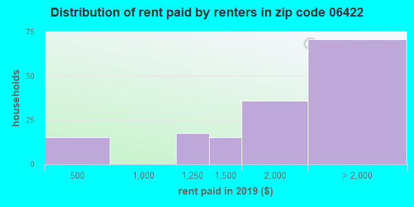 06422 rent paid by renters