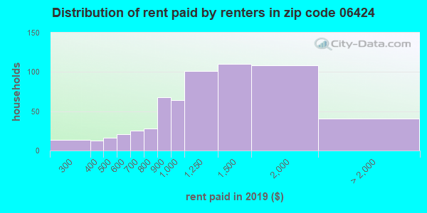 06424 rent paid by renters