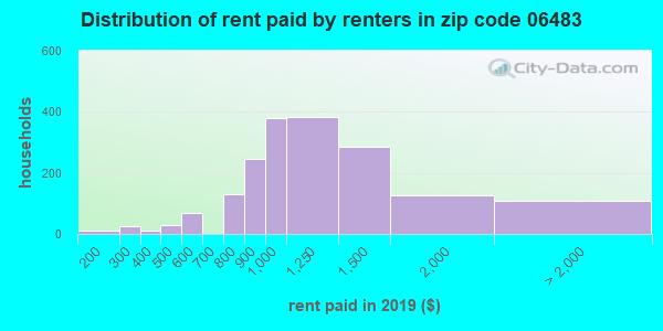06483 rent paid by renters