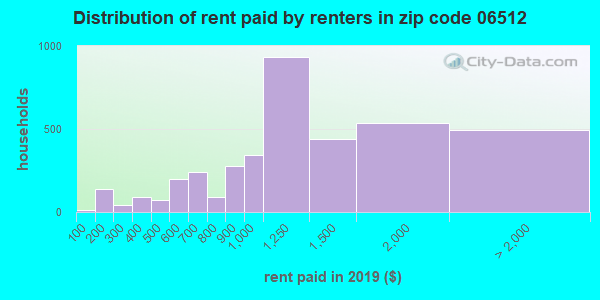 06512 rent paid by renters