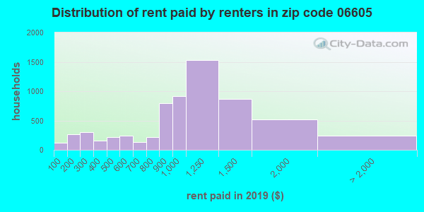 Rent paid by renters in 2013 in zip code 06605