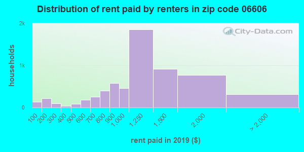 06606 rent paid by renters
