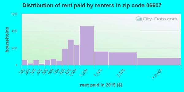 06607 rent paid by renters