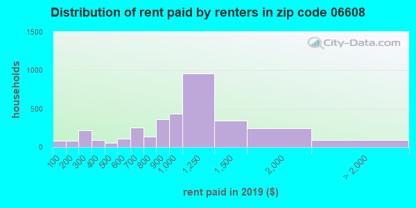 06608 rent paid by renters