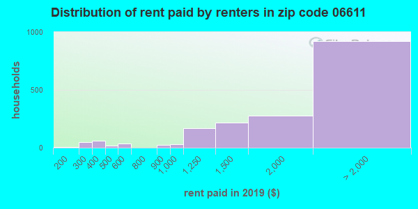 06611 rent paid by renters