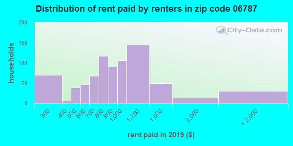 06787 rent paid by renters