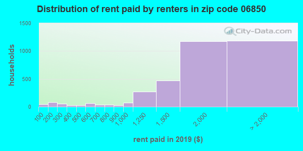 06850 rent paid by renters